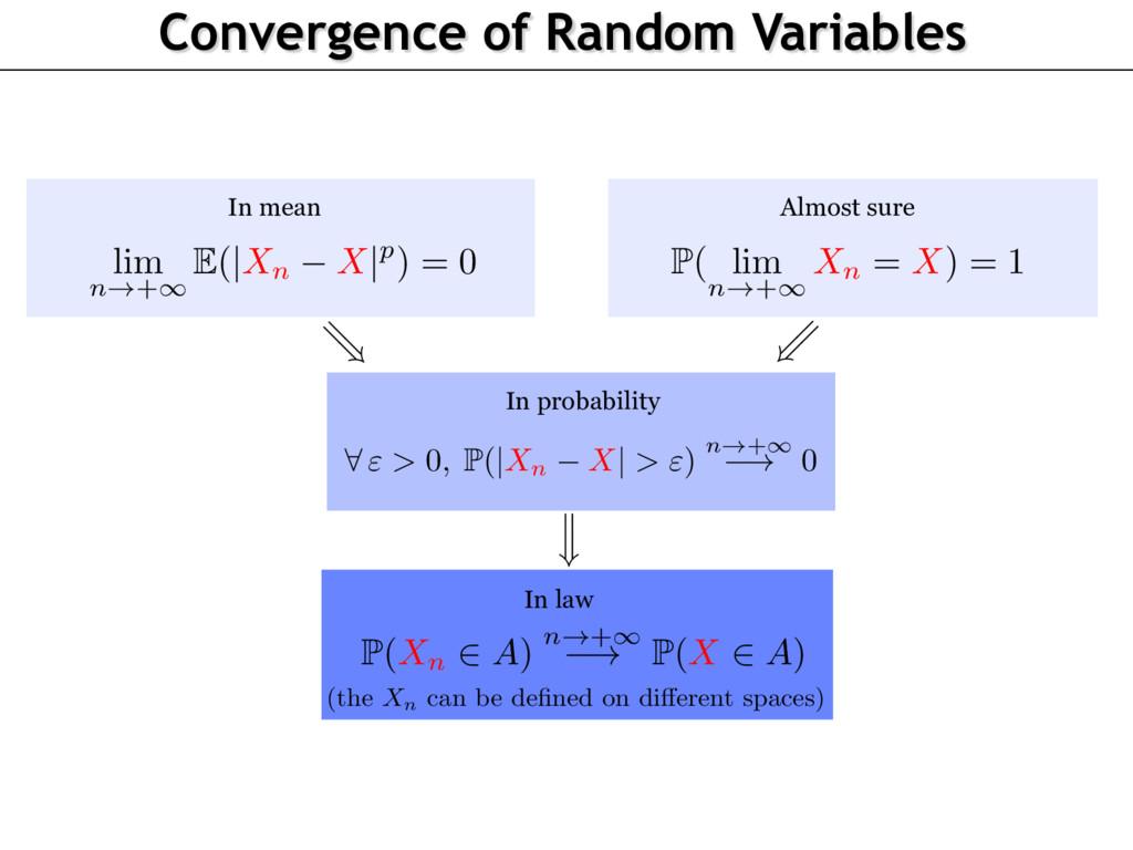 P( lim n!+1 Xn = X) = 1 =) lim n!+1 E(|Xn X|p) ...