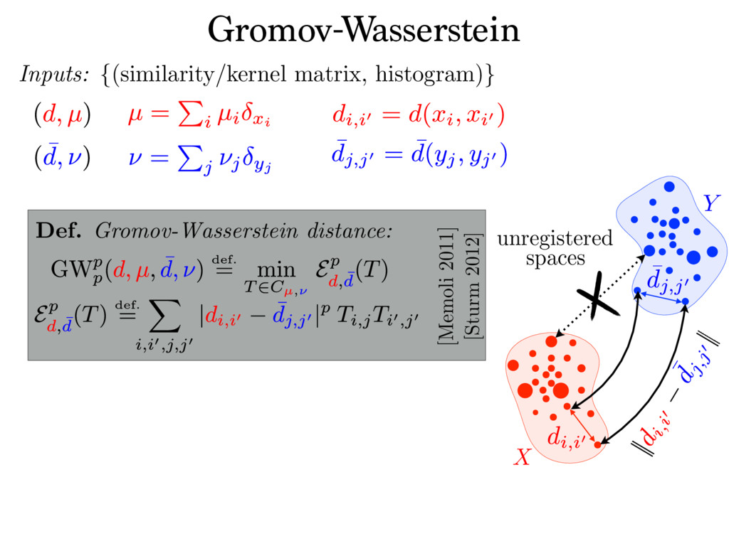 unregistered spaces Gromov-Wasserstein Inputs: ...
