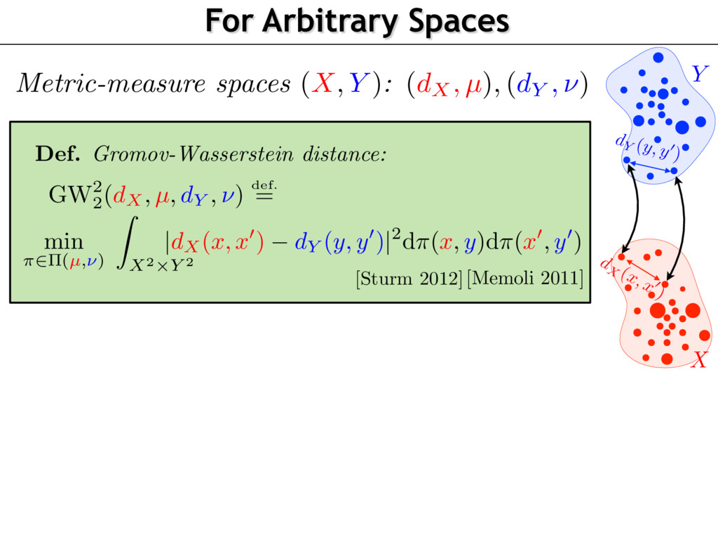 X Y For Arbitrary Spaces d X (x,x 0 ) dY (y, y0...