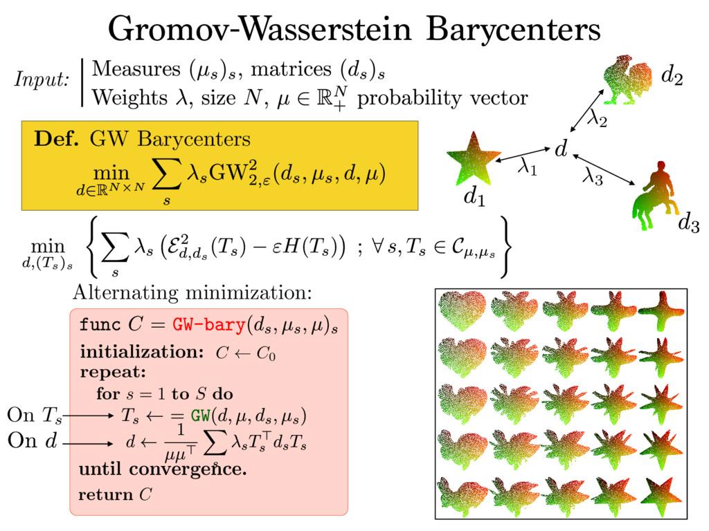 Gromov-Wasserstein Barycenters Input: 1 2 3 Def...