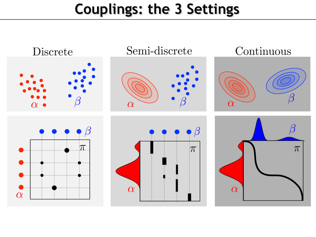 Couplings: the 3 Settings ⇡ Discrete ⇡ Continuo...
