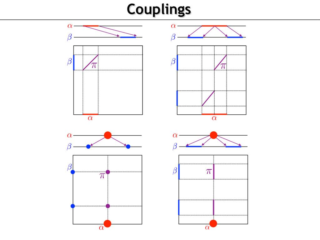 Couplings ↵ ↵ ⇡ ↵ ↵ ⇡ ↵ ↵ ⇡ ↵ ↵ ⇡