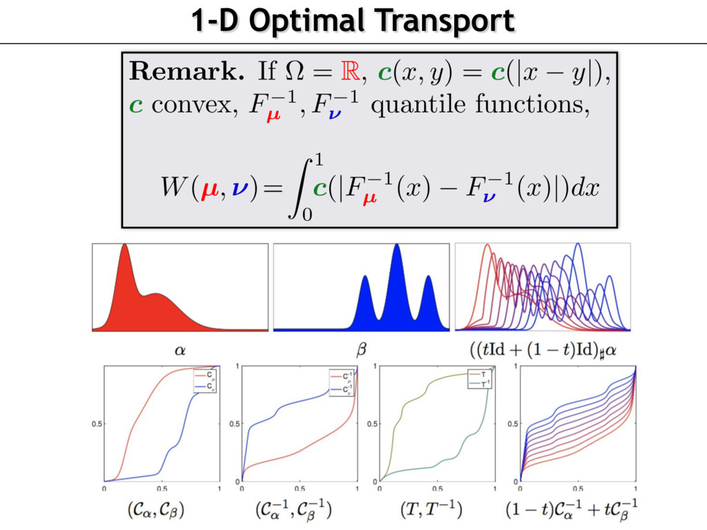 1-D Optimal Transport Remark. If ⌦ = R, c(x, y)...