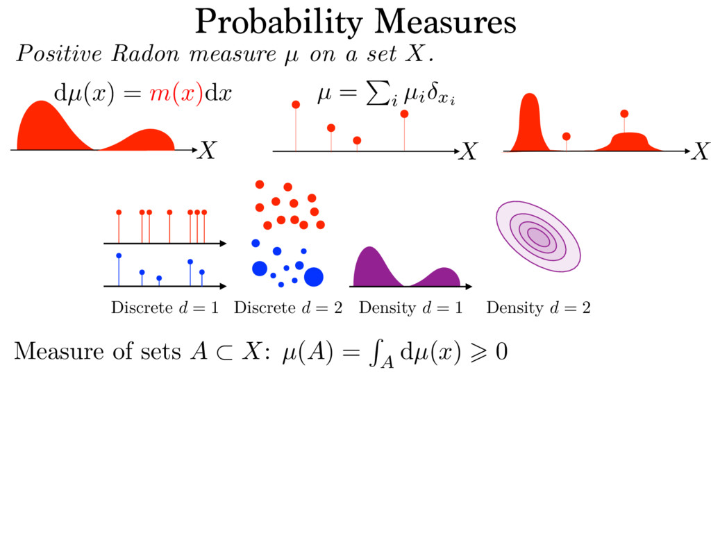Probability Measures Positive Radon measure µ o...