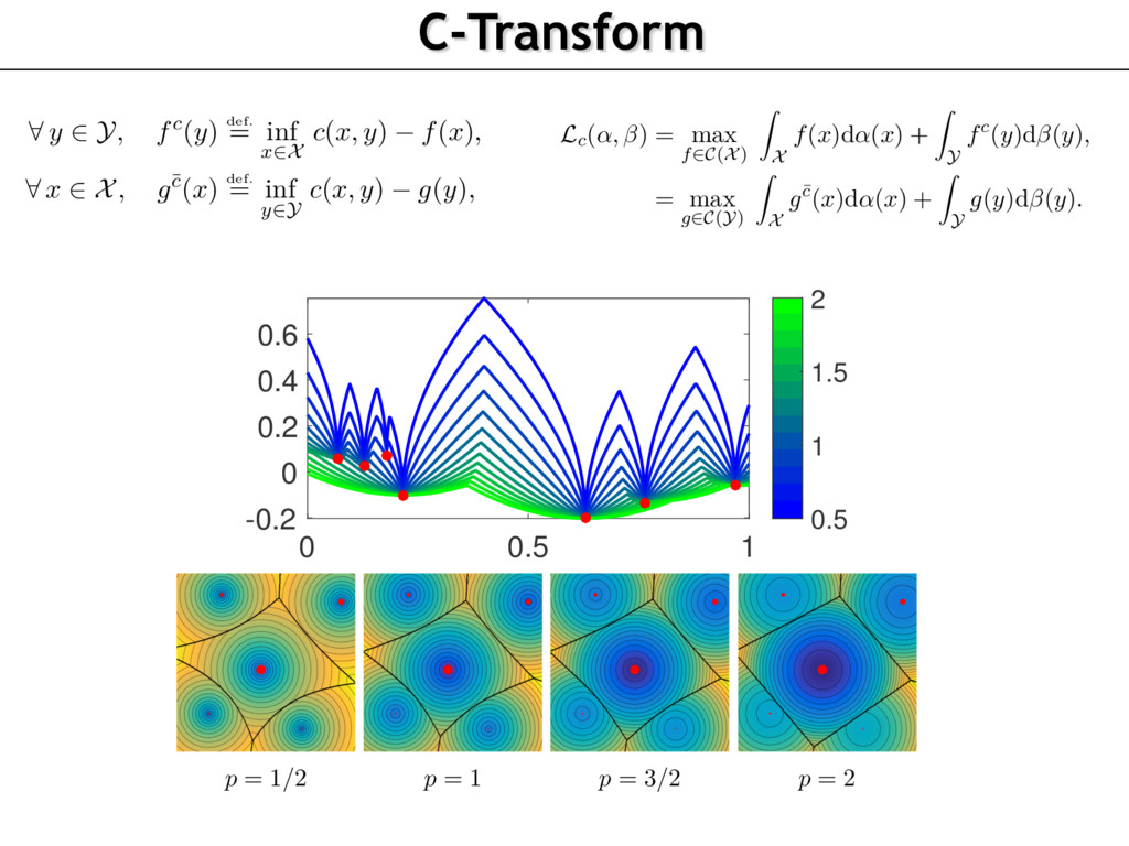 C-Transform 92 Semi-discrete Optimal Transport ...