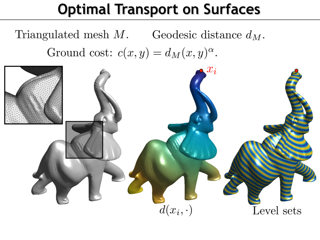 Optimal Transport on Surfaces Level sets xi d(x...