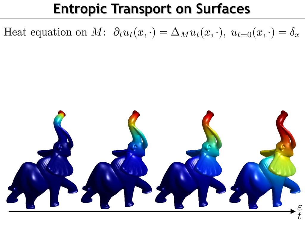 Entropic Transport on Surfaces @tut(x, ·) = M u...