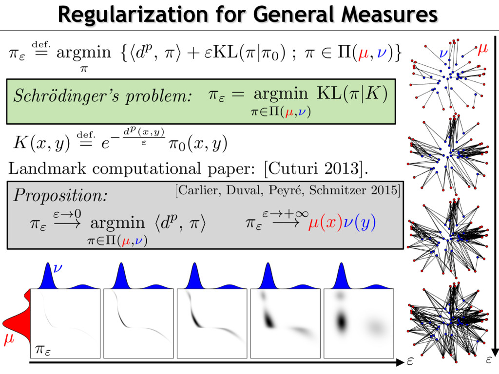 Regularization for General Measures Schr¨ oding...