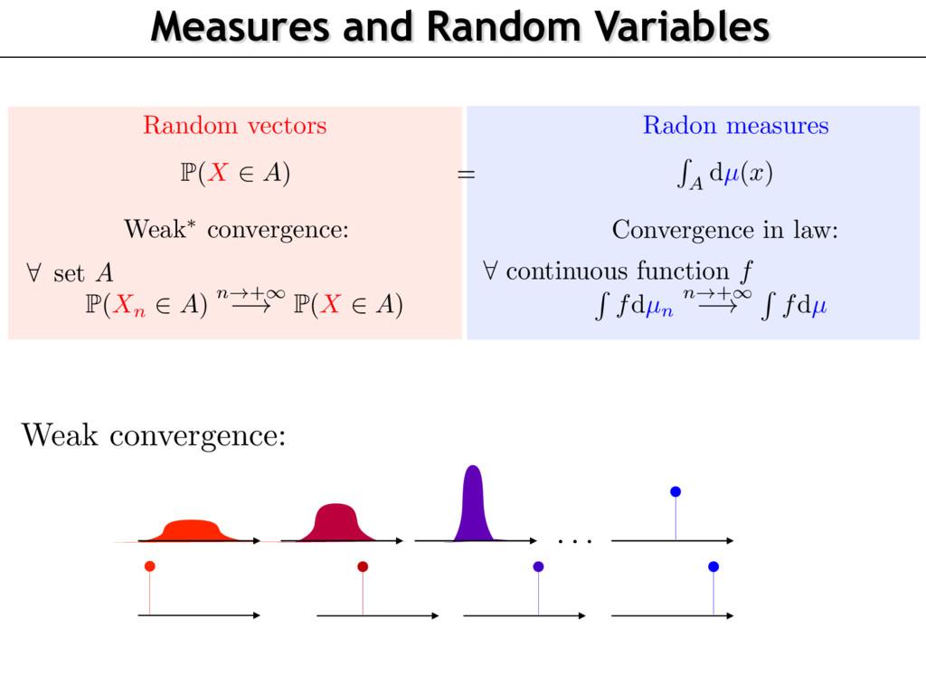 Random vectors Radon measures P(X 2 A) R A dµ(x...