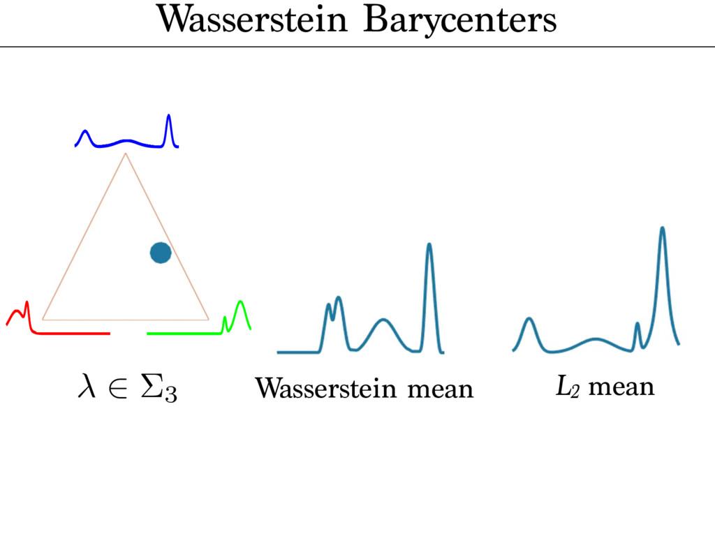 2 ⌃3 Wasserstein mean L2 mean Wasserstein Baryc...