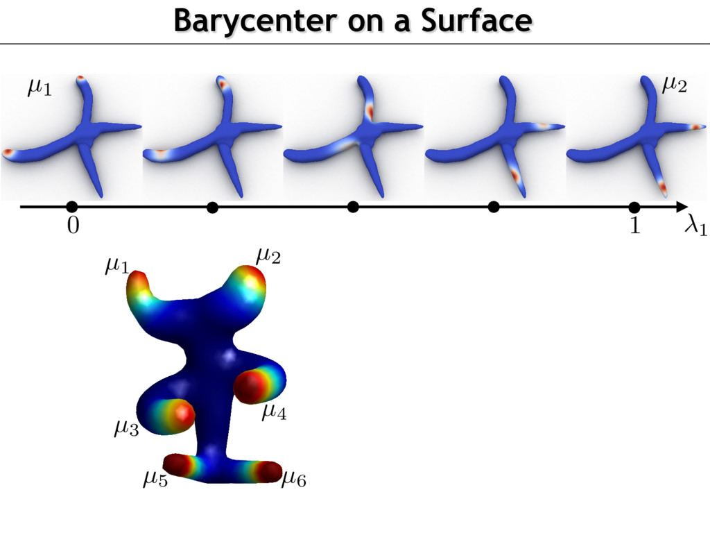Barycenter on a Surface 1 µ1 µ2 µ3 µ4 µ5 µ6 µ1 ...