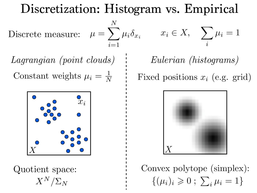 Quotient space: Discrete measure: Discretizatio...