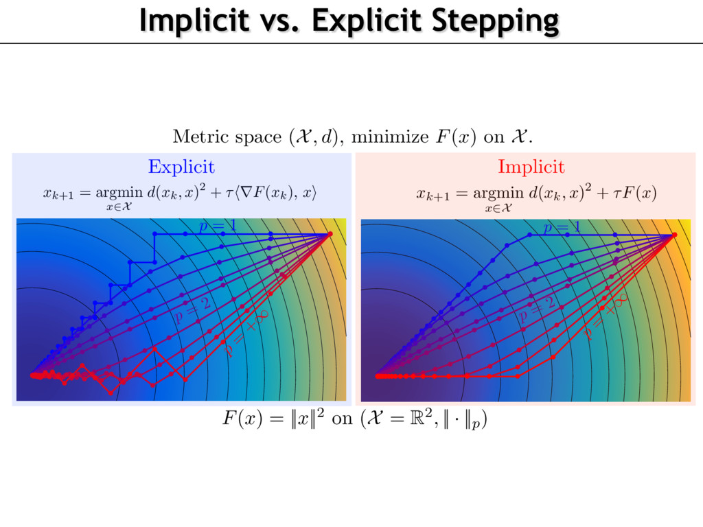 xk+1 = argmin x2X d(xk, x)2 + ⌧hrF(xk), xi p = ...