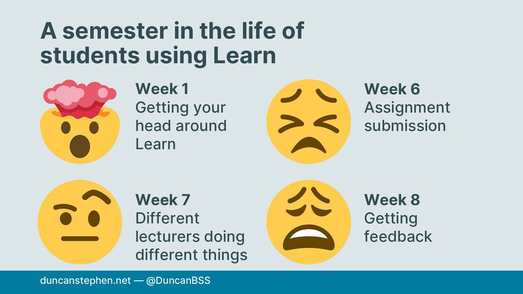 A semester in the life of students using Learn ...