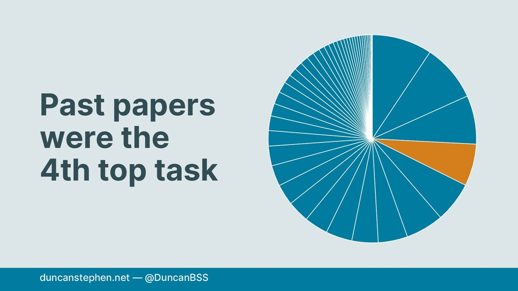 Past papers were the 4th top task duncanstephen...