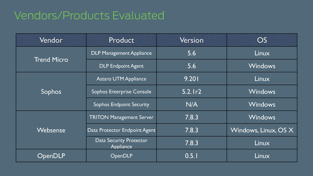 Vendors/Products Evaluated Vendor Product Versi...