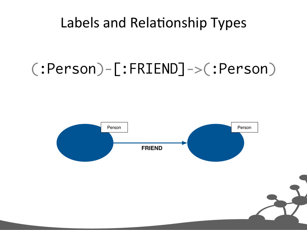Labels	