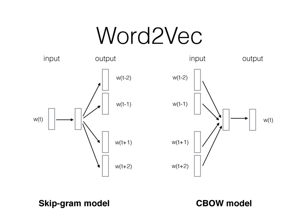 Word2Vec Skip-gram model CBOW model w(t-2) w(t-...