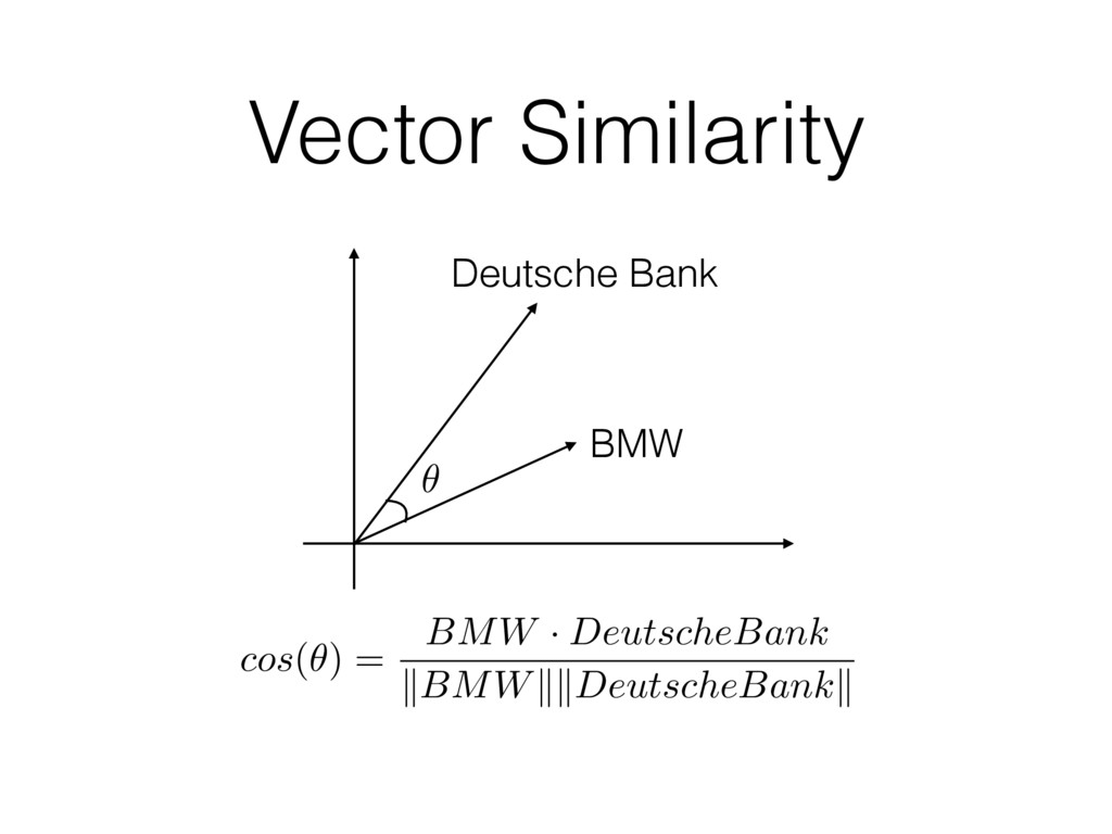 Vector Similarity Deutsche Bank BMW ✓ cos ( ✓ )...