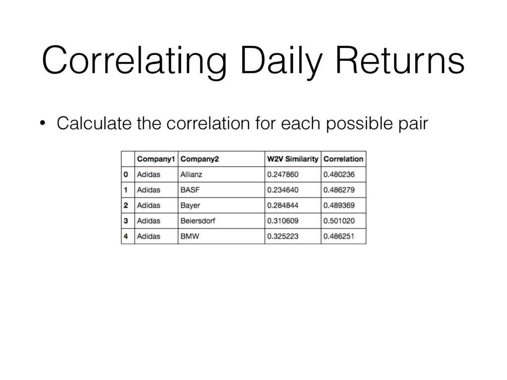 Correlating Daily Returns • Calculate the corre...