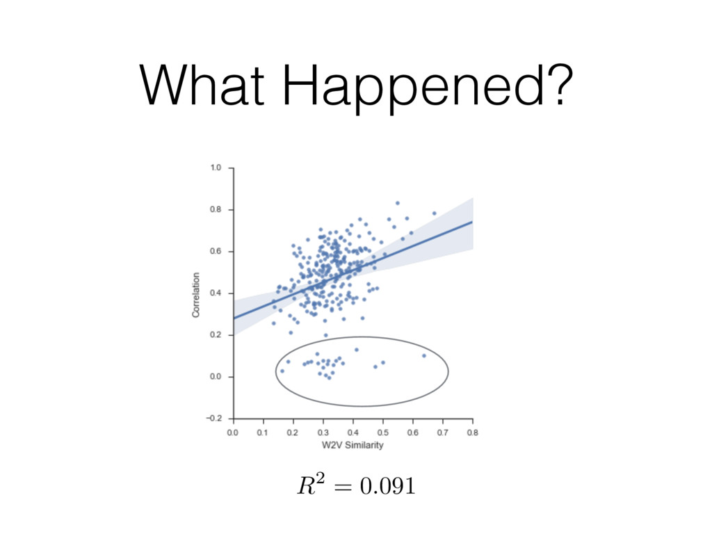 What Happened? R2 = 0.091