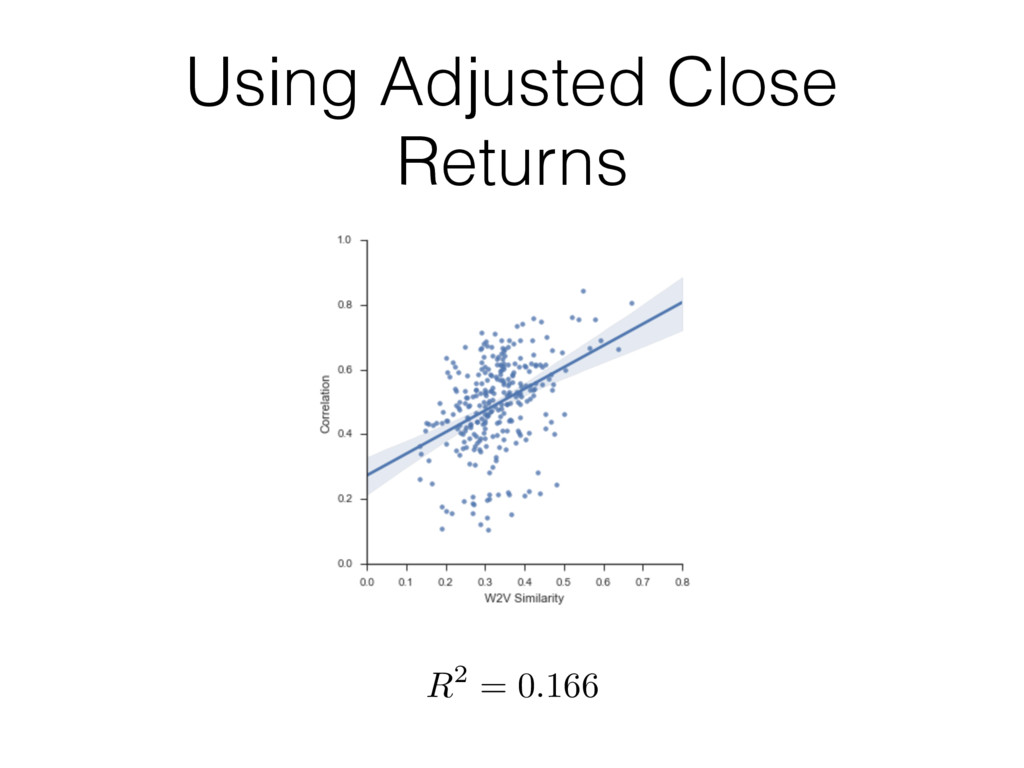 Using Adjusted Close Returns R2 = 0.166