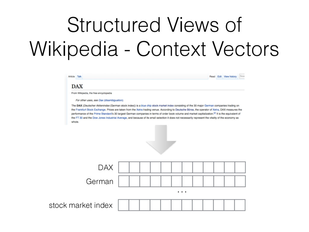 Structured Views of Wikipedia - Context Vectors...
