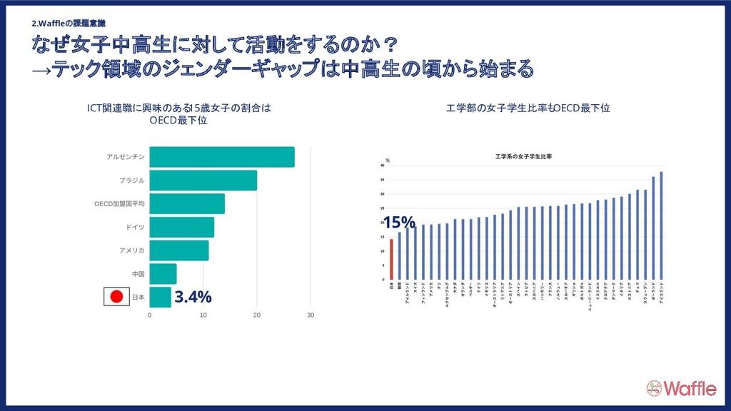 ICT関連職に興味のある 15歳女子の割合は OECD最下位 3.4% 工学部の女子学生比率も...