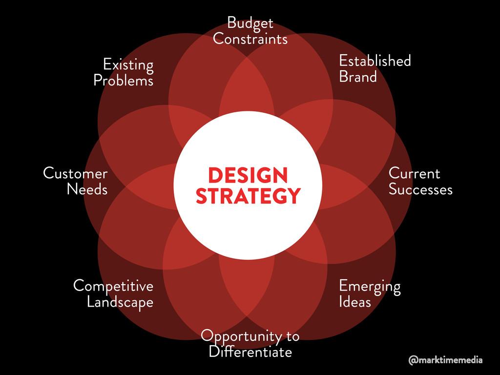 Current Successes Established Brand Existing Pr...