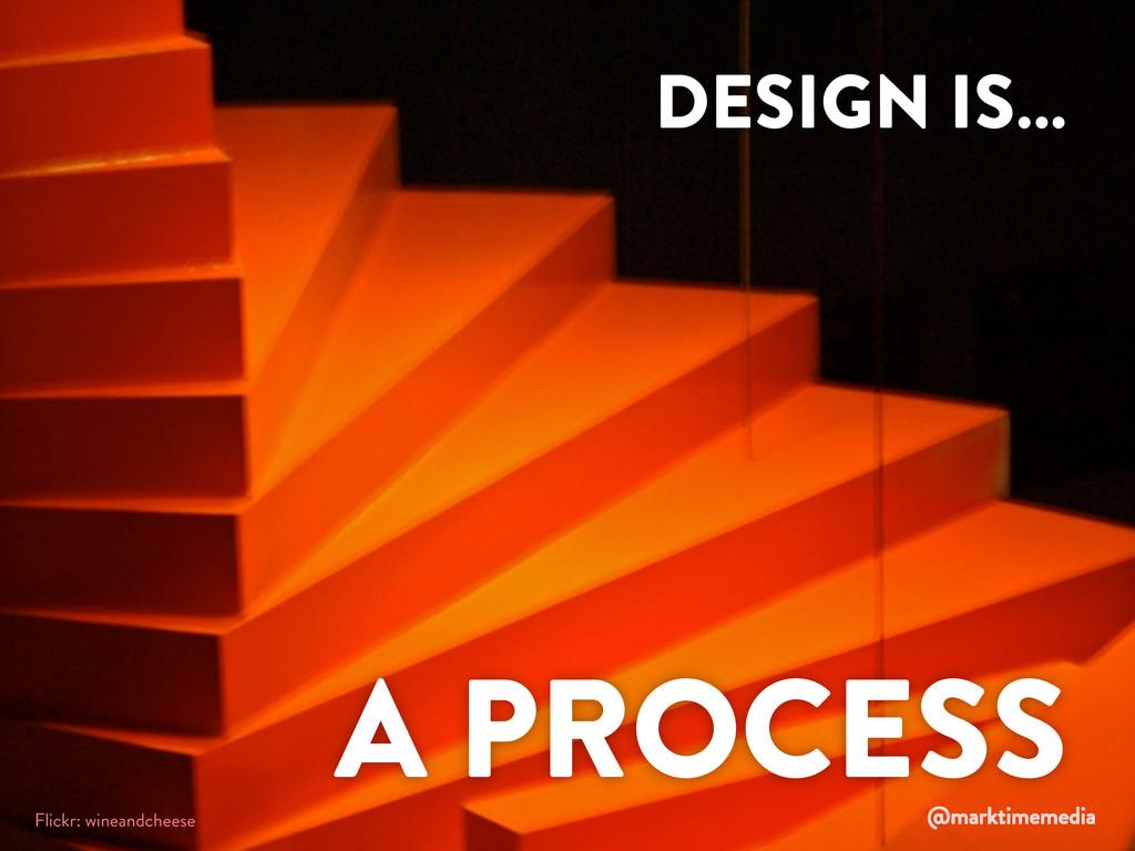 DESIGN IS… A PROCESS DESIGN IS… A PROCESS Flick...