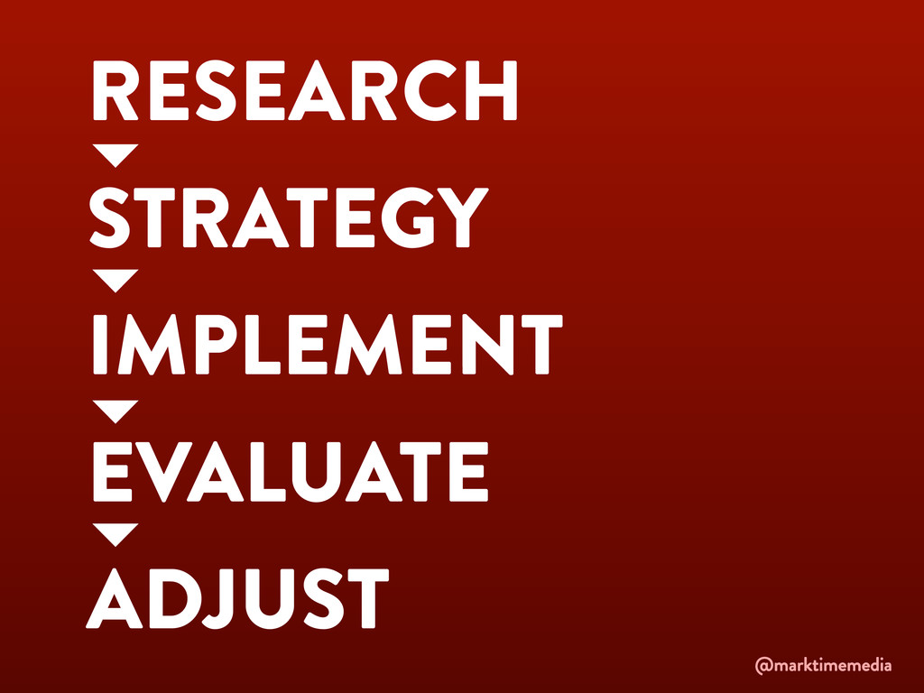 RESEARCH STRATEGY IMPLEMENT EVALUATE ADJUST @ma...