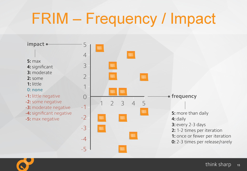 15 FRIM – Frequency / Impact
