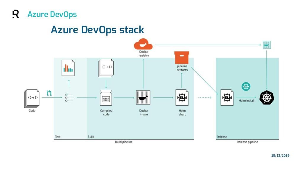 Azure DevOps 18/12/2019 Azure DevOps stack