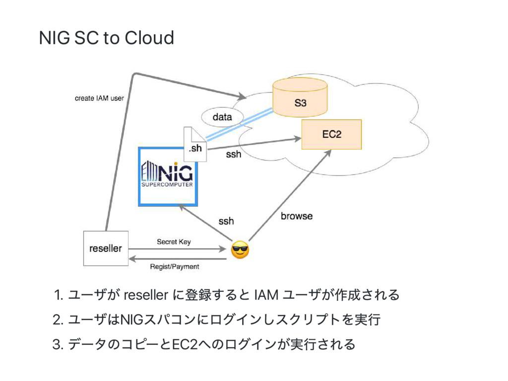 NIG SC to Cloud 1. ユー ザが reseller に登録すると IAM ユー...