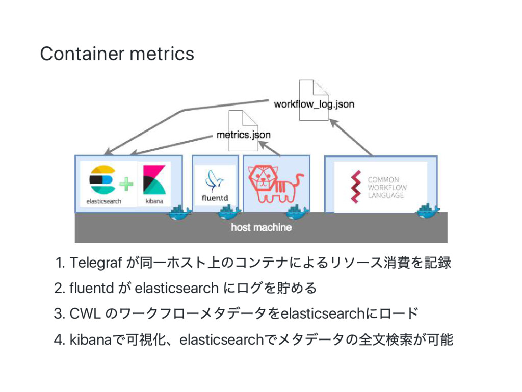 Container metrics 1. Telegraf が同一ホスト上のコンテナによるリソ...