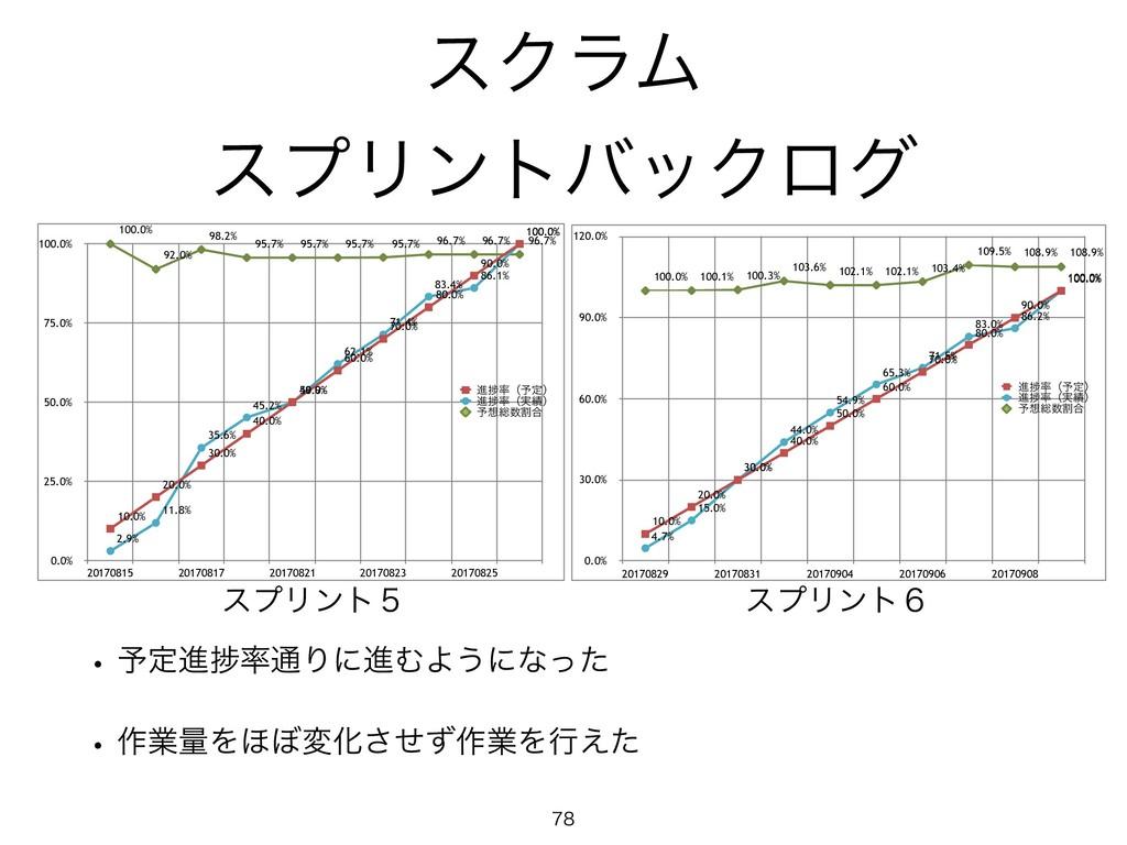 0.0% 30.0% 60.0% 90.0% 120.0% 20170829 20170831...