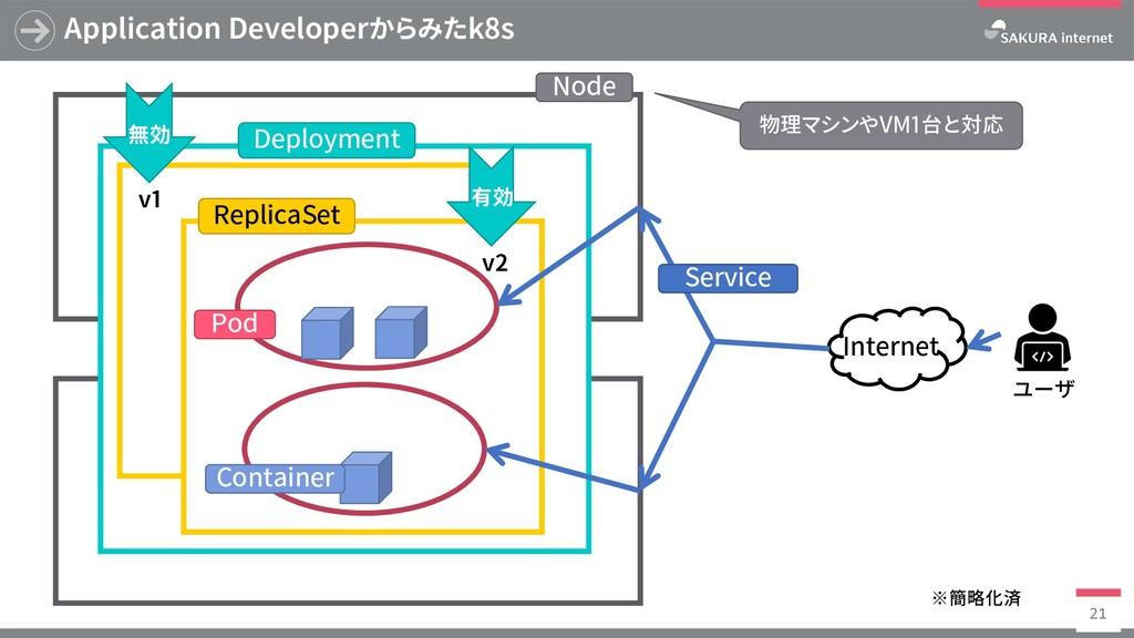Application Developerからみたk8s 21 有効 v1 v2 無効 Nod...