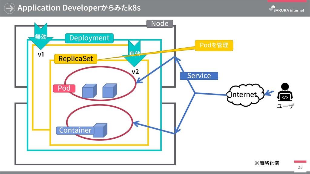 Application Developerからみたk8s 23 有効 v1 v2 無効 Nod...