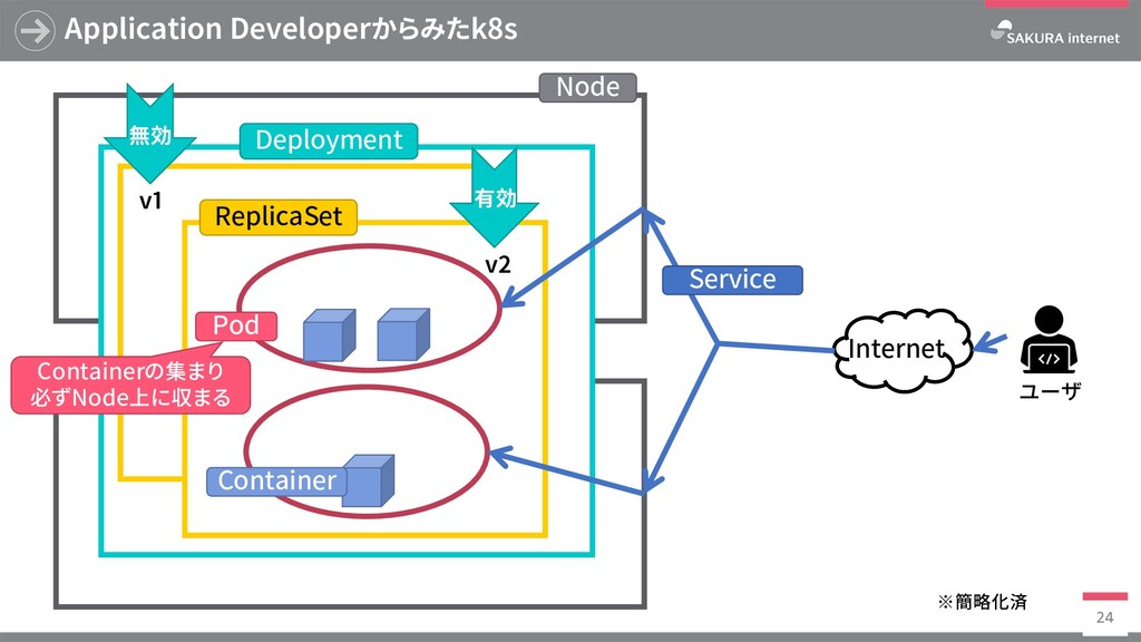 Application Developerからみたk8s 24 有効 v1 v2 無効 Nod...