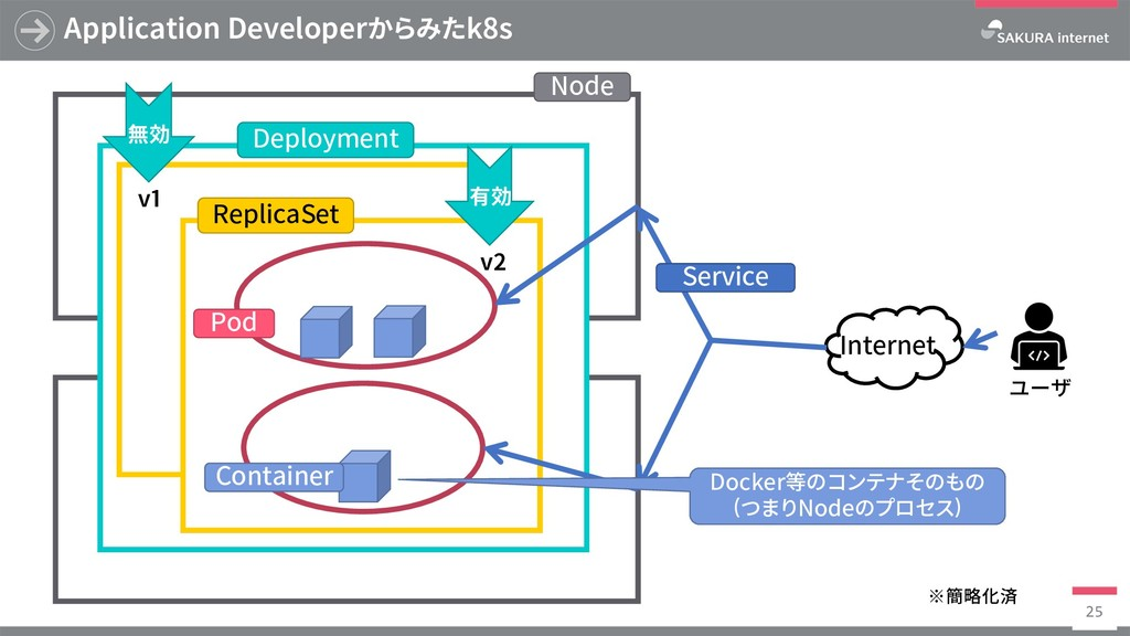 Application Developerからみたk8s 25 有効 v1 v2 無効 Nod...