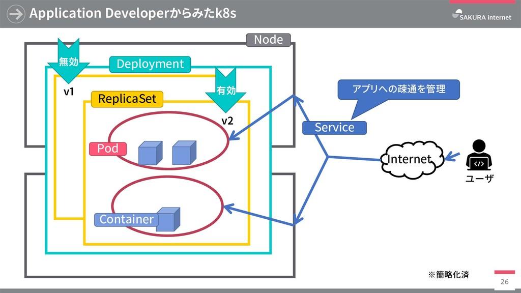Application Developerからみたk8s 26 有効 v1 v2 無効 Nod...