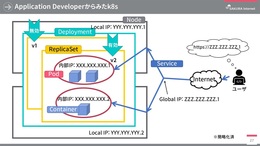 Application Developerからみたk8s 27 有効 v1 v2 無効 Nod...