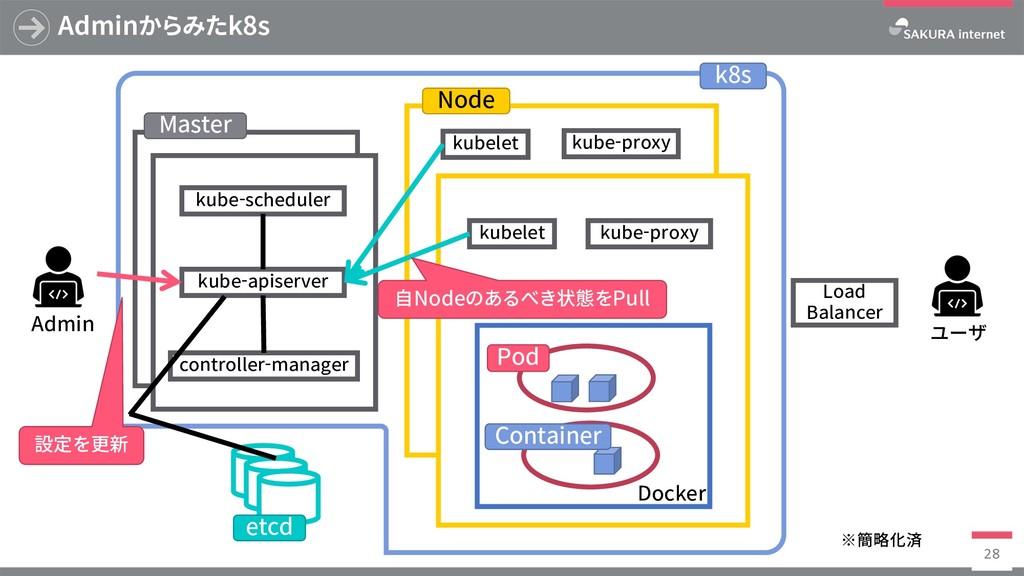 k8s Adminからみたk8s 28 Master etcd Admin kube-apis...