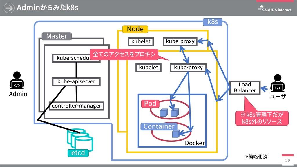 k8s Adminからみたk8s 29 Master etcd Admin kube-apis...