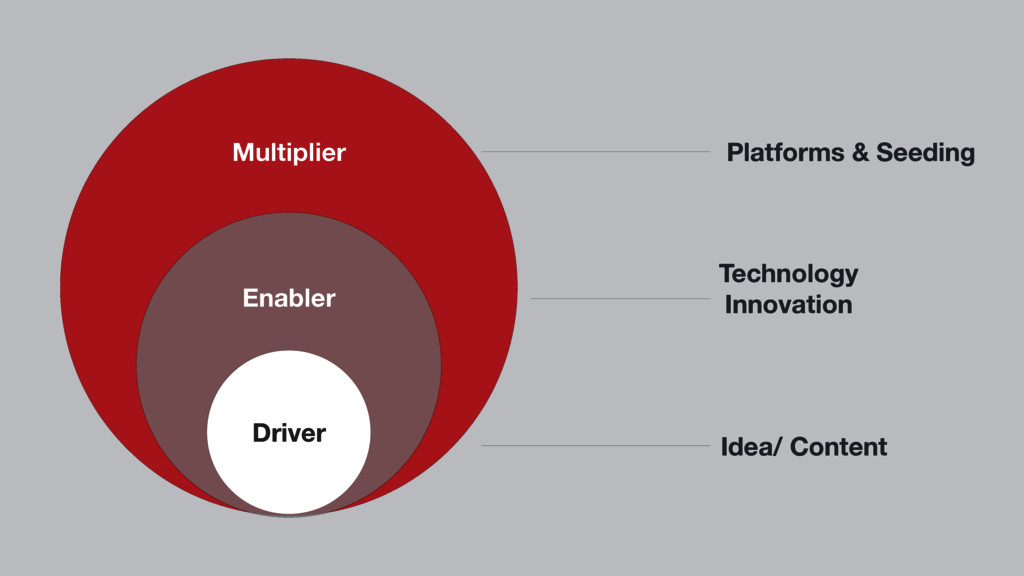 Driver Enabler Multiplier Technology Innovation...