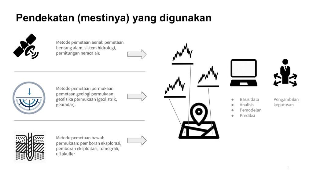 Pendekatan (mestinya) yang digunakan 3 Metode p...