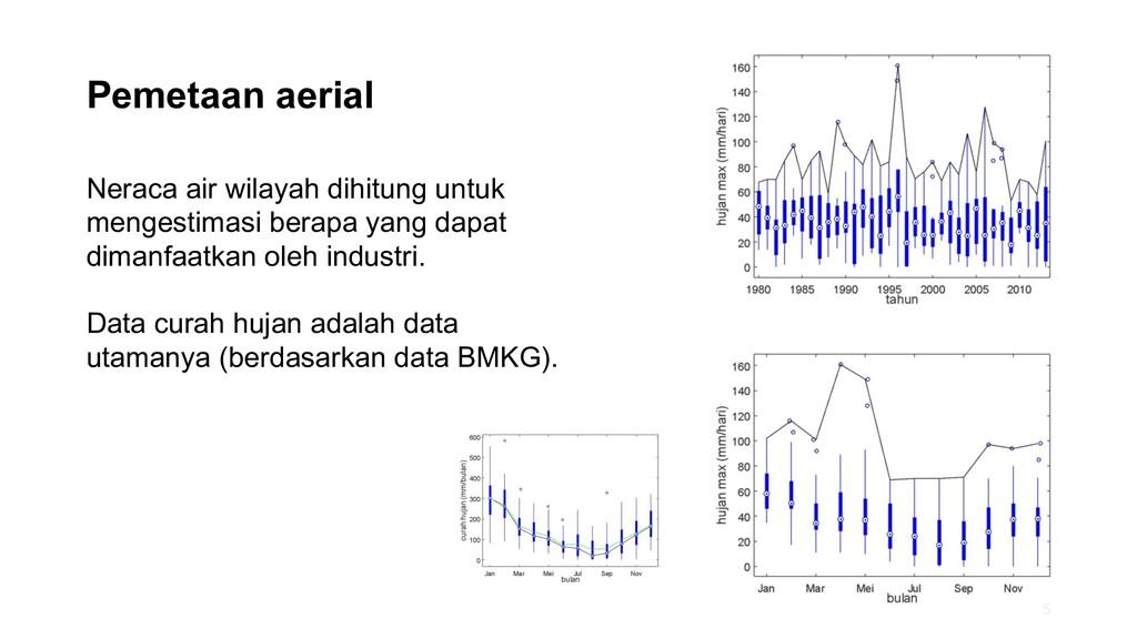 Pemetaan aerial Neraca air wilayah dihitung unt...