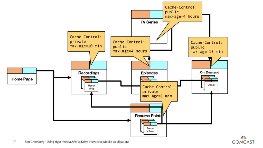 Ben Greenberg - Using Hypermedia APIs to Drive ...
