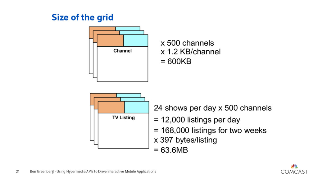 Size of the grid Ben Greenberg - Using Hypermed...