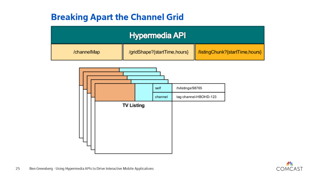 Breaking Apart the Channel Grid Ben Greenberg -...